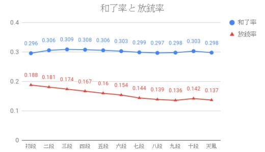 データで見る天鳳三人麻雀の戦略②:和了率と放銃率