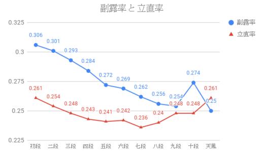 データで見る天鳳三人麻雀の戦略③:副露率と立直率