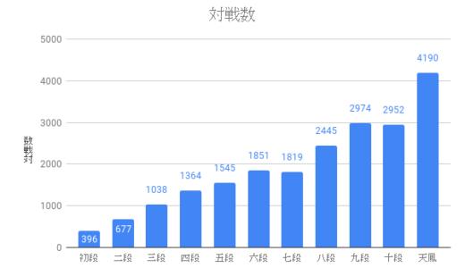 データで見る天鳳三人麻雀の戦略④:対局数と「まとめ」