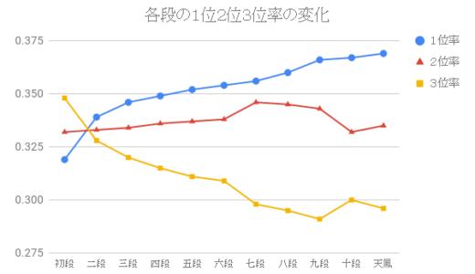 データで見る天鳳三人麻雀の戦略①:各段の1位2位3位率