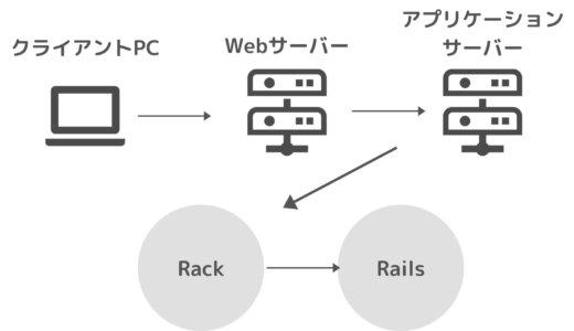 【Rails】Webサーバーとアプリケーションサーバーの違い